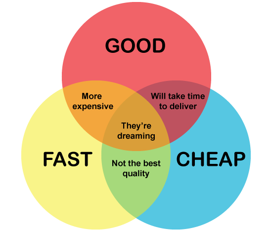Good, fast, cheap - you can't have all 3.